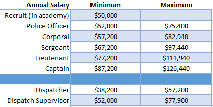 Police Benefits | Police Department